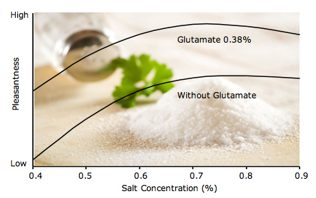reduce sodium with glutamate