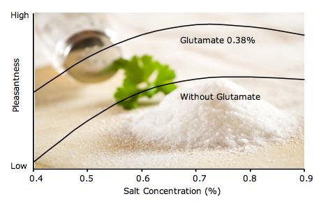 reduce salt with glutamate